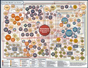 The ObamaCare System