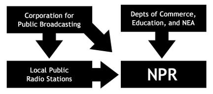 NPR Funding