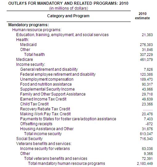 Mandatory Spending Chart