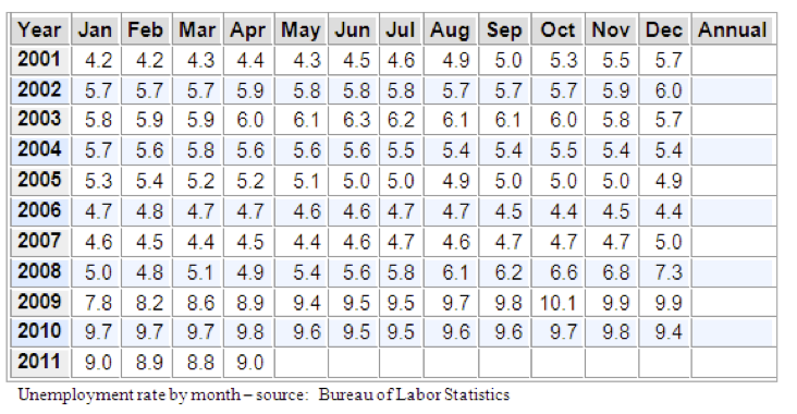 Unemployment By Month