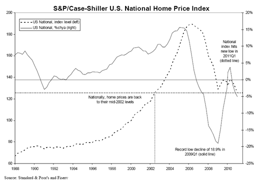 S & P National Home Index