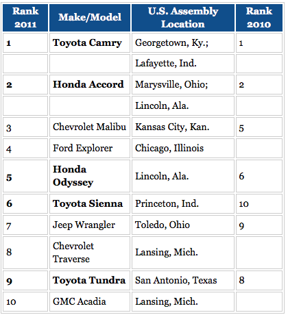 Most Popular U.S. Made Cars