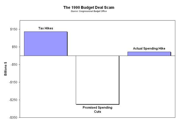 1990 Budget Deal Scam Chart