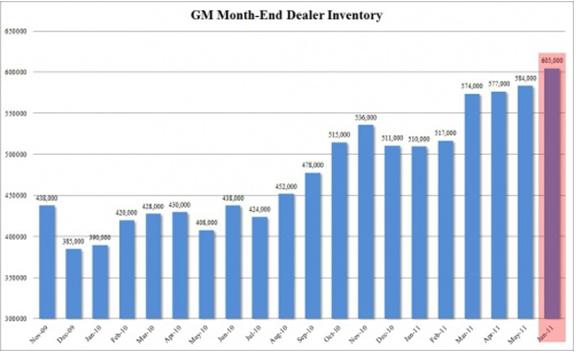 General Motors Month-End Dealer Inventory