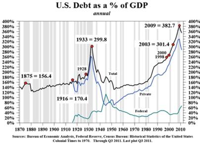 U.S. debt as percentage of GDP