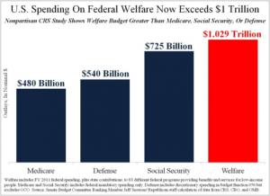 U.S. Spending on Welfare