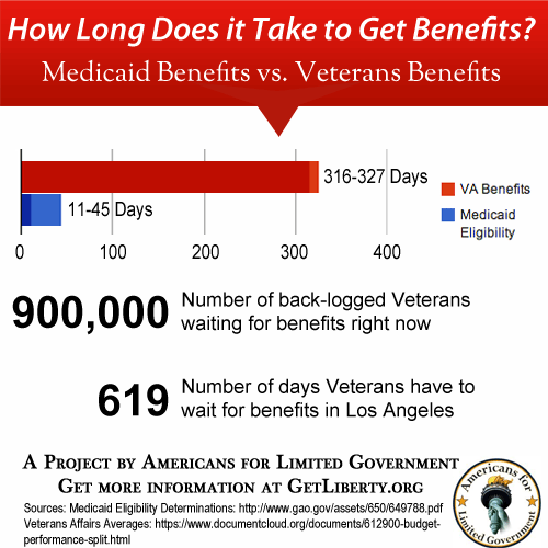 How long does it take to get benefits? 316-327 Days for Veterans Affairs, 11-45 Days for Medicaid Eligibility. 900,000 Veterans are waiting for benefits right now. In Los Angeles, Veterans wait up to 619 days for benefits.