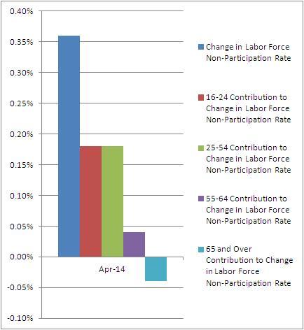 labor_rates-5-5-2014
