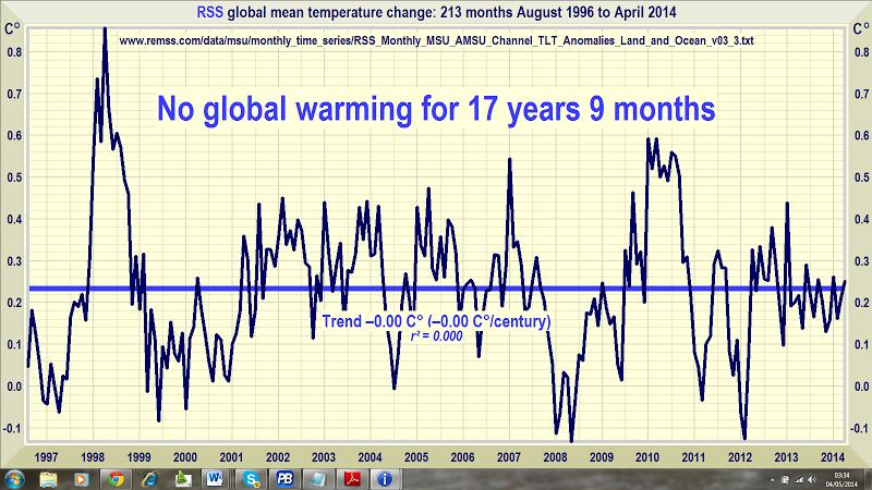 no_global_warming