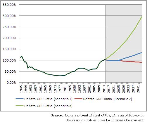 Debt-GDP-ratio-10-16-14