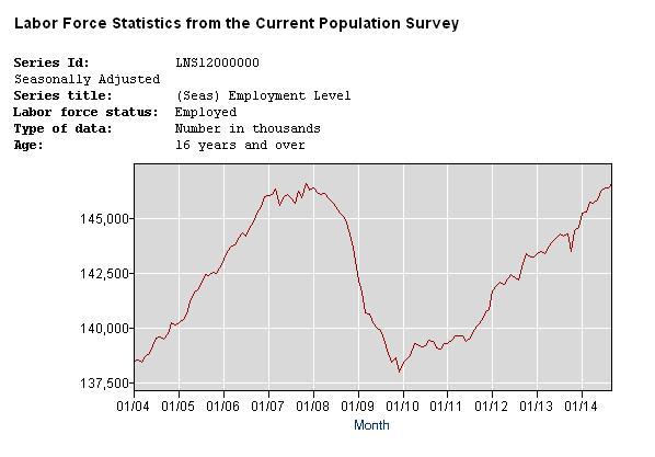 bls_employment-10-14-14