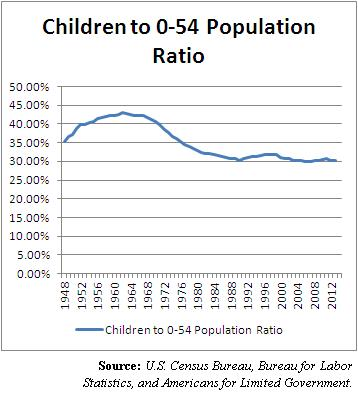 children_to_population_ratio