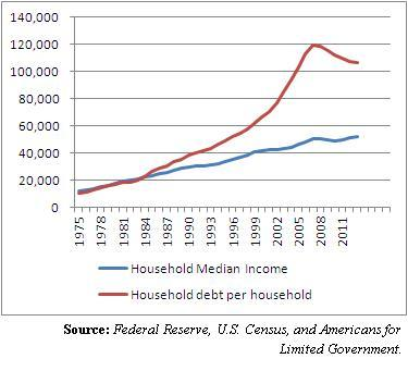 median_income-v-debt