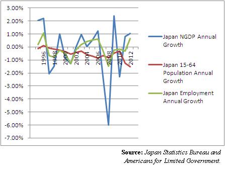 JapanNGDPjobspopulation1996-2013