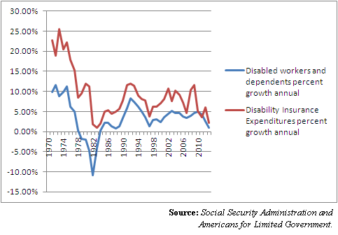 disabled workers and disability expenditures