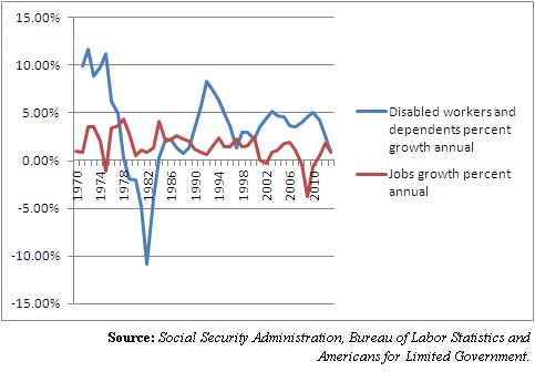 disabled workers and job growth