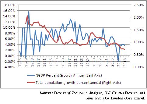 totalpopulationandeconomicgrowth1945-2013