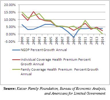 gdp vs. health premiums