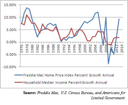 home prices vs. income 2