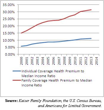 individual vs. family coverage