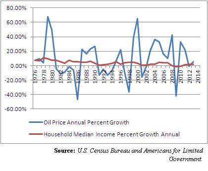 oil vs. income 3