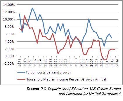 tuition vs. income 4