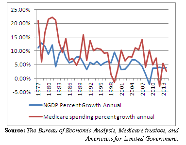 gdp and medicare