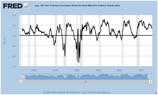 federal funds rate2