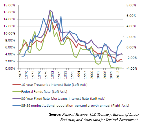 interest rates and population growth