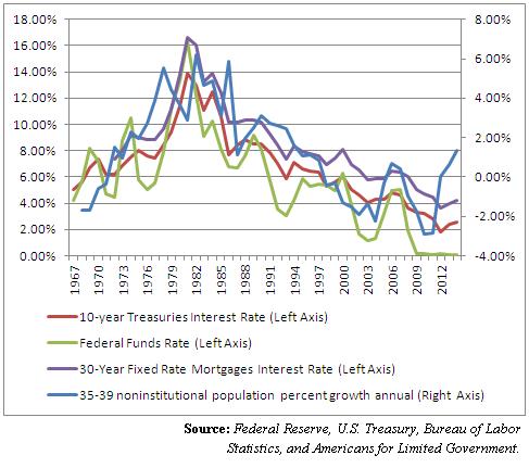 interest rates2