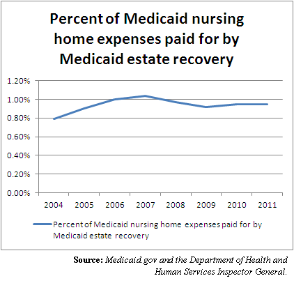 medicaid expenses paid for by estate recovery