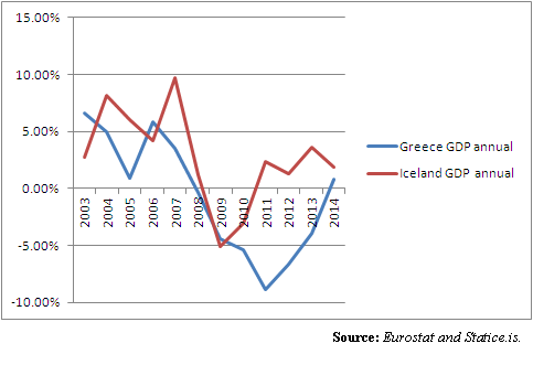 greece iceland gdp