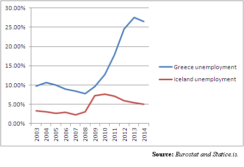greece iceland unemployment
