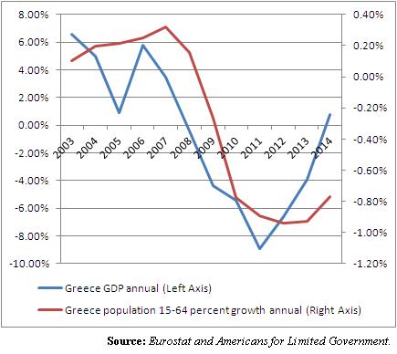 greecepopulationtogdprelationship2003-2014