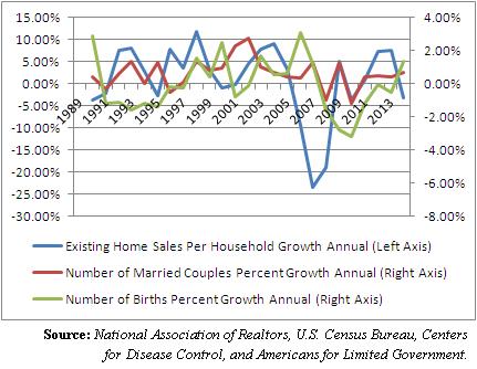 marriage homeownership birth rates