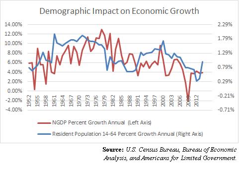 DemographicImpactEconomicGrowth