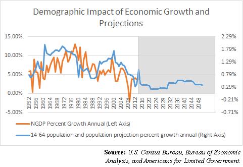 DemographicImpactEconomicGrowthProjection