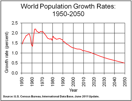 WorldPopulationGrowthRates