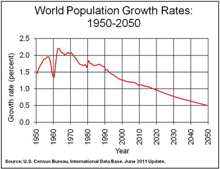 WorldPopulationGrowthRates