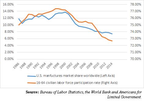 Manufacturing_Labor_Participation