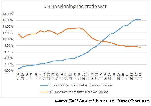 China_Trade_War_Graph