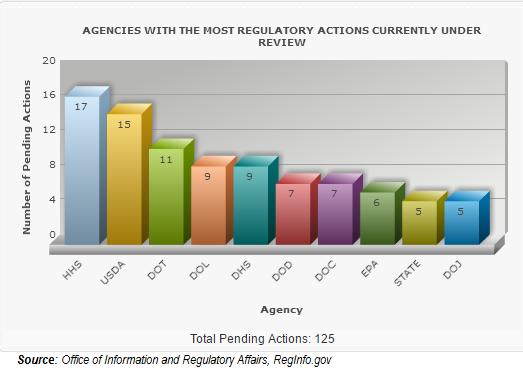 OIRA_Pending_Regulations_Graph