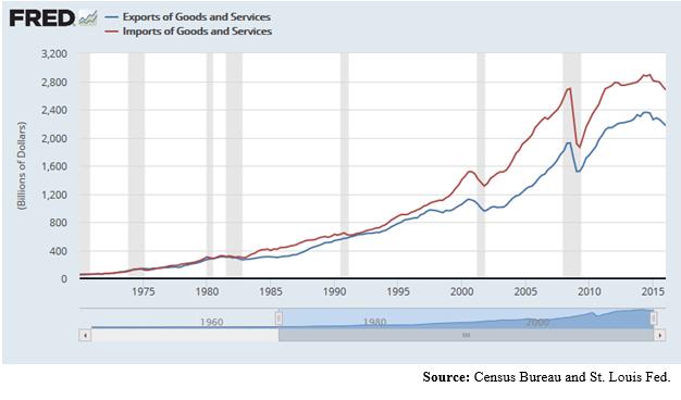 ExportsImports1970-2015